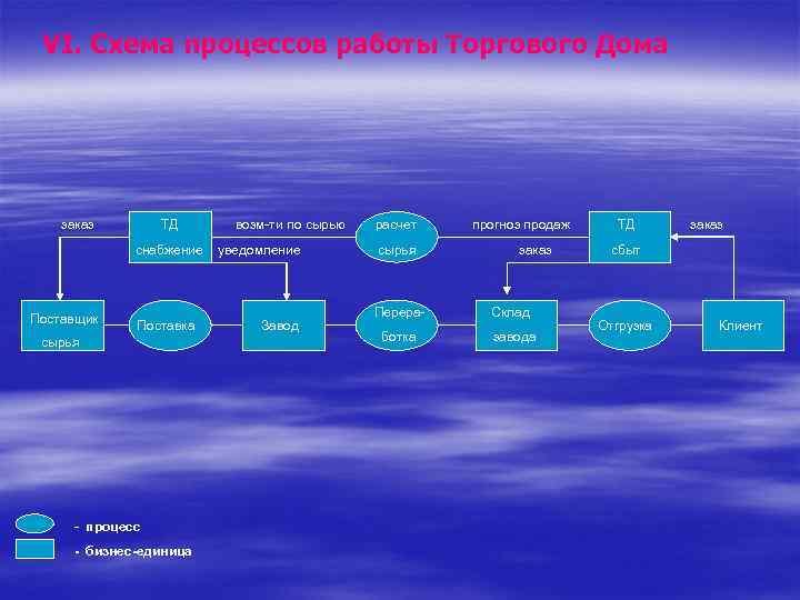 VI. Схема процессов работы Торгового Дома заказ ТД снабжение Поставщик Поставка сырья - процесс