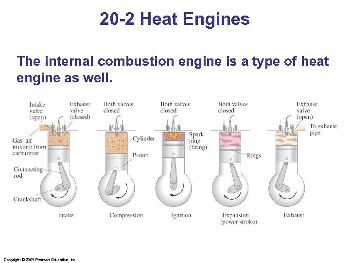 20 -2 Heat Engines The internal combustion engine is a type of heat engine