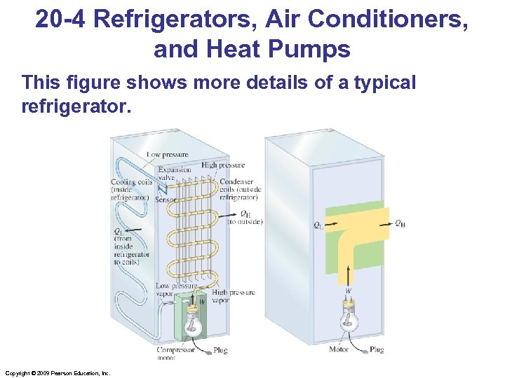 20 -4 Refrigerators, Air Conditioners, and Heat Pumps This figure shows more details of