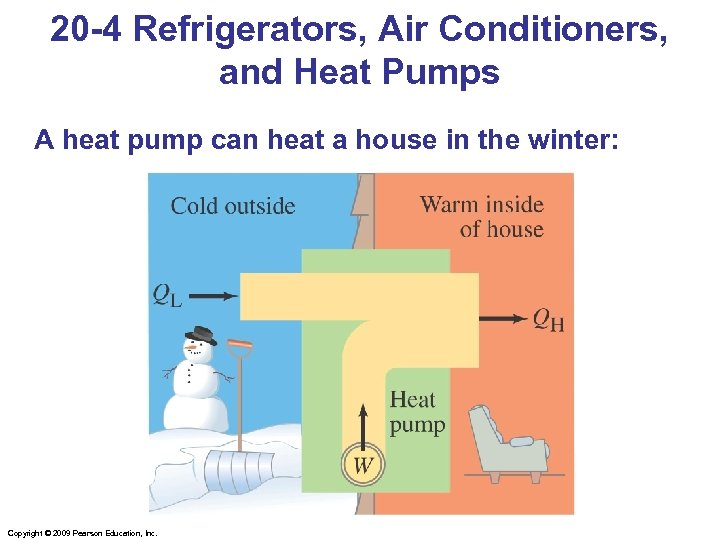 20 -4 Refrigerators, Air Conditioners, and Heat Pumps A heat pump can heat a