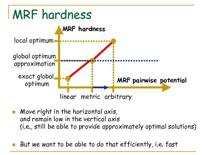 MRF hardness local optimum global optimum approximation exact global optimum MRF pairwise potential linear