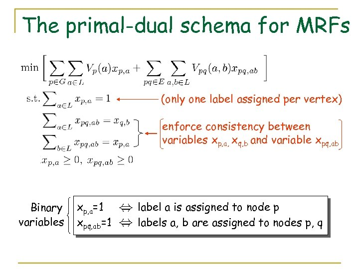 The primal-dual schema for MRFs (only one label assigned per vertex) enforce consistency between