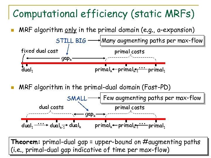 Computational efficiency (static MRFs) n MRF algorithm only in the primal domain (e. g.