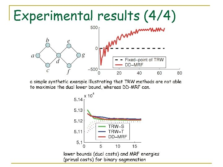 Experimental results (4/4)