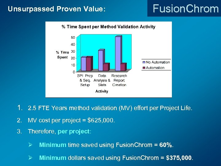 Unsurpassed Proven Value: Fusion. Chrom 1. 2. 5 FTE Years method validation (MV) effort