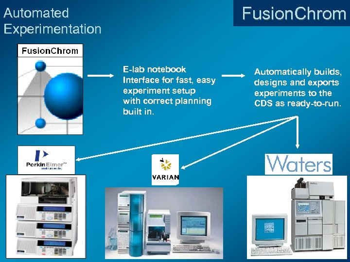 Fusion. Chrom Automated Experimentation E-lab notebook Interface for fast, easy experiment setup with correct