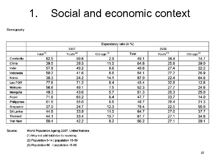 1. Social and economic context 10