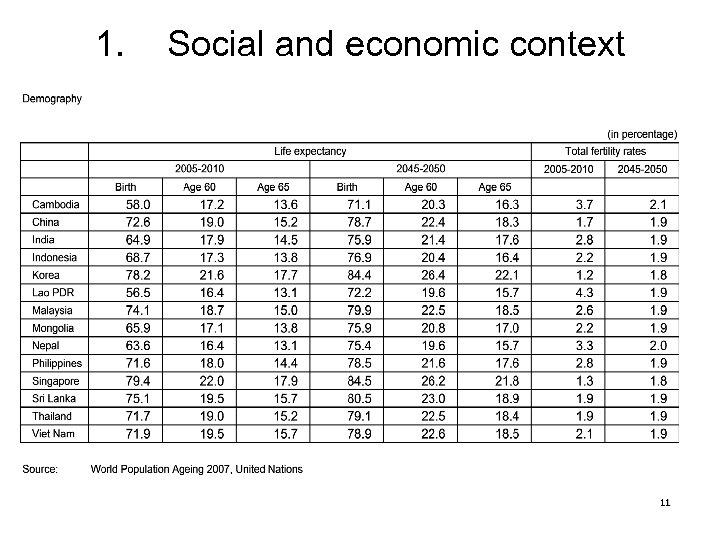 1. Social and economic context 11