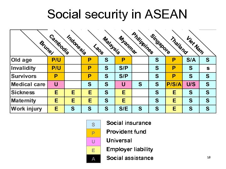 Social security in ASEAN S Social insurance P Provident fund U Universal E Employer