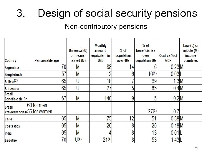 3. Design of social security pensions Non-contributory pensions 23