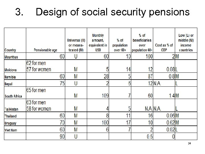 3. Design of social security pensions 24