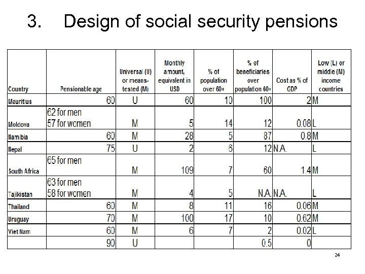 3. Design of social security pensions 24
