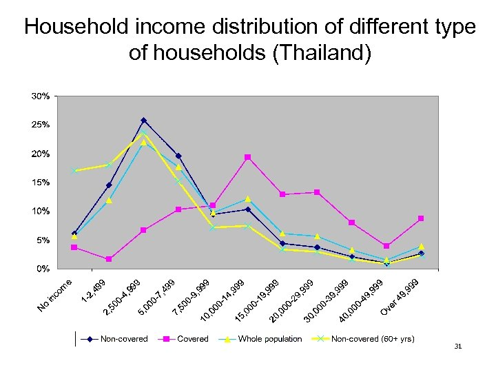 Household income distribution of different type of households (Thailand) 31