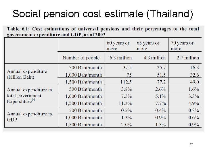 Social pension cost estimate (Thailand) 32