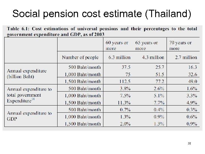 Social pension cost estimate (Thailand) 32