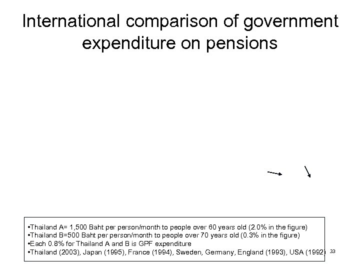International comparison of government expenditure on pensions • Thailand A= 1, 500 Baht person/month