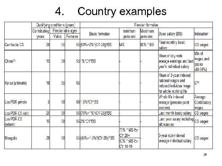 4. Country examples 38