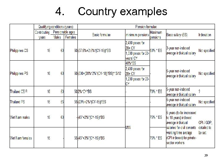 4. Country examples 39