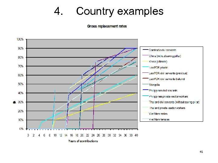 4. Country examples 41