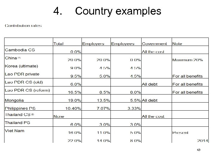 4. Country examples 43
