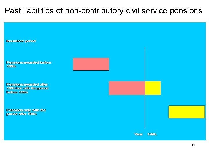 Past liabilities of non-contributory civil service pensions 49