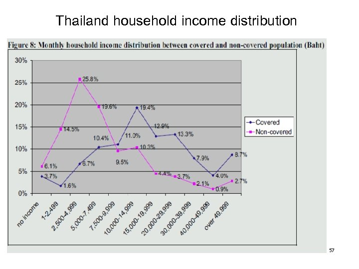 Thailand household income distribution 57