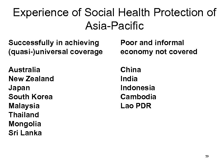 Experience of Social Health Protection of Asia-Pacific Successfully in achieving (quasi-)universal coverage Poor and