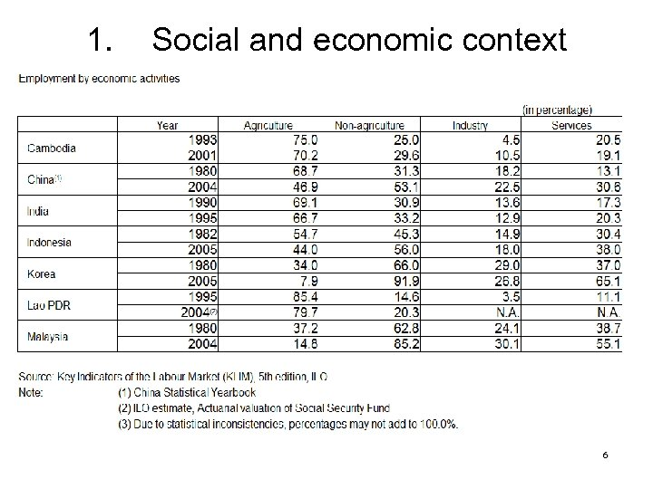 1. Social and economic context 6