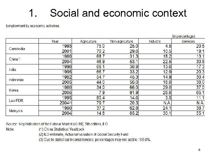 1. Social and economic context 6