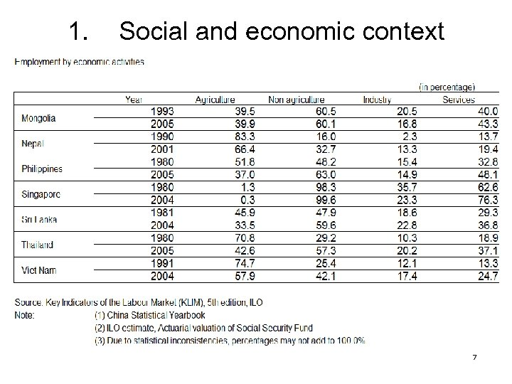1. Social and economic context 7