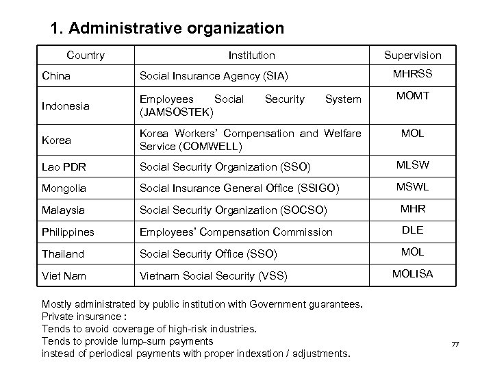 1. Administrative organization Country Institution Supervision MHRSS China Social Insurance Agency (SIA) Indonesia Employees