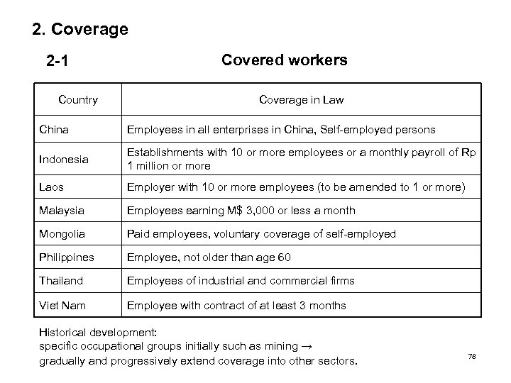 2. Coverage 2 -1 Country Covered workers Coverage in Law China Employees in all