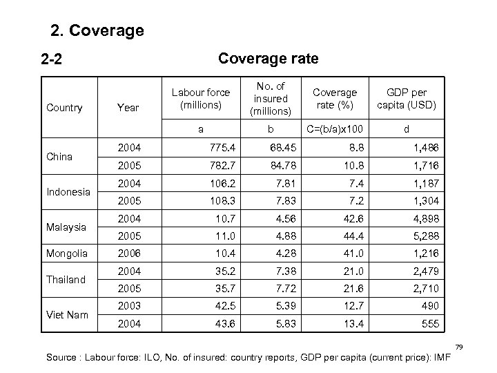 2. Coverage rate 2 -2 China Indonesia Malaysia Mongolia Thailand Viet Nam Year No.