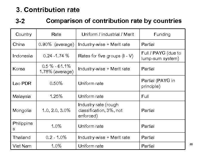 3. Contribution rate 3 -2 Country China Indonesia Korea Comparison of contribution rate by