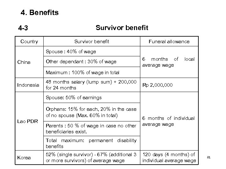4. Benefits 4 -3 Country Survivor benefit Funeral allowance Spouse : 40% of wage