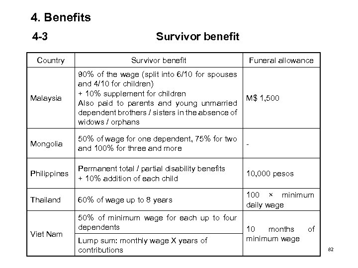 4. Benefits 4 -3 Country Survivor benefit Funeral allowance Malaysia 90% of the wage