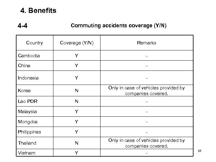 4. Benefits 4 -4 Country Commuting accidents coverage (Y/N) Coverage (Y/N) Remarks Cambodia Y
