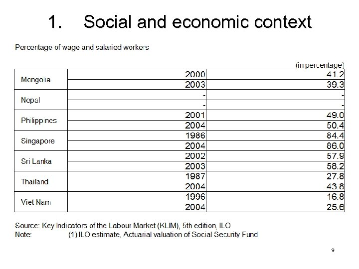1. Social and economic context 9