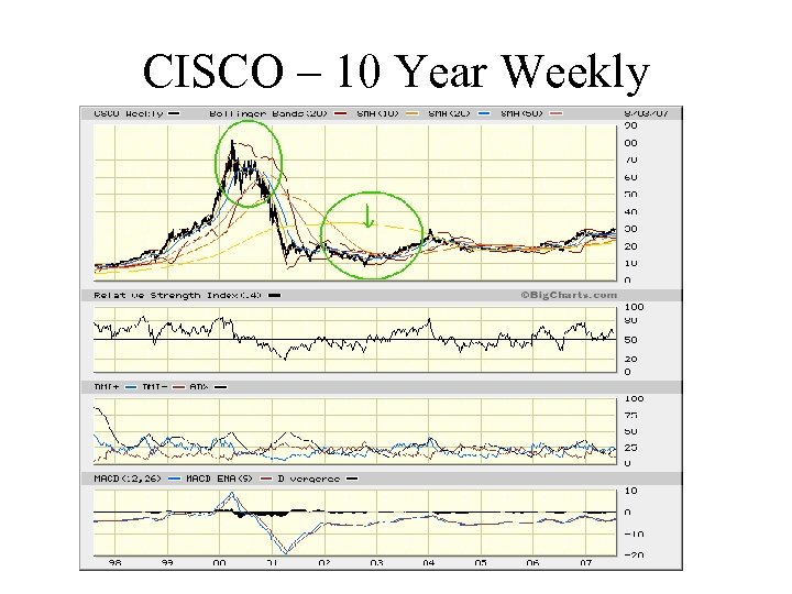 CISCO – 10 Year Weekly