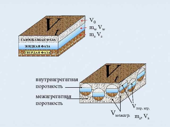 V 0 m w Vw m s Vs внутриагрегатная порозность межагрегатная порозность Vпор. агр.