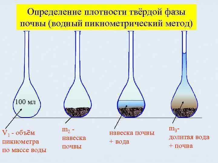 Определение плотности твёрдой фазы почвы (водный пикнометрический метод) 100 мл V 1 - объём