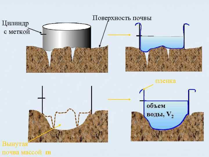 Цилиндр с меткой Поверхность почвы пленка объем воды, V 2 Вынутая почва массой m