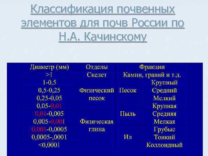 Классификация почвенных элементов для почв России по Н. А. Качинскому