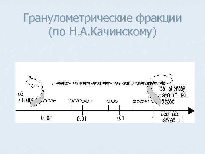 Гранулометрические фракции (по Н. А. Качинскому)