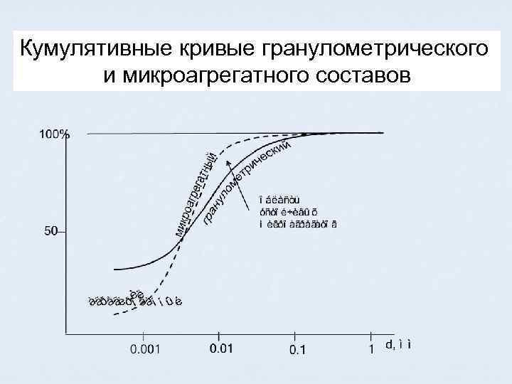 Кумулятивные кривые гранулометрического и микроагрегатного составов