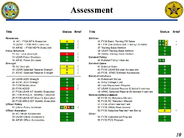 Assessment Brief: Briefed by: DAPE-PRR Approved by: MAR 2011 M 2 PR, Data as