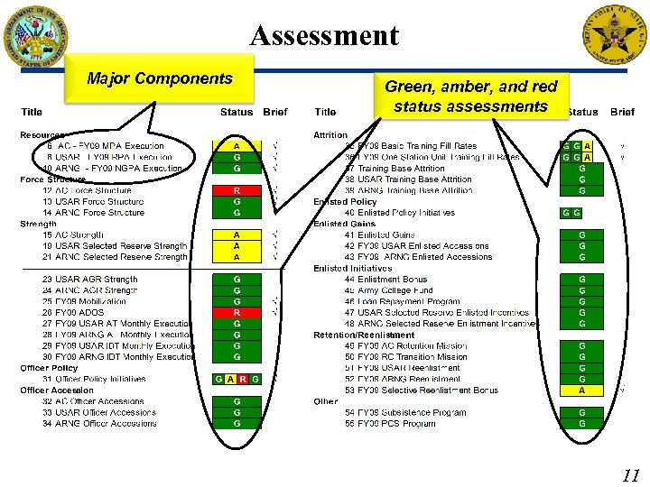 Assessment Major Components Brief: Briefed by: DAPE-PRR Approved by: Green, amber, and red status