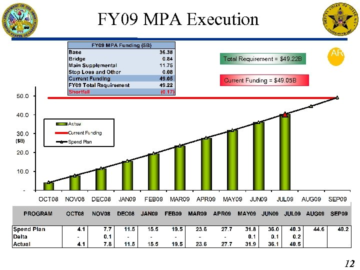 FY 09 MPA Execution Total Requirement = $49. 22 B AR Current Funding =