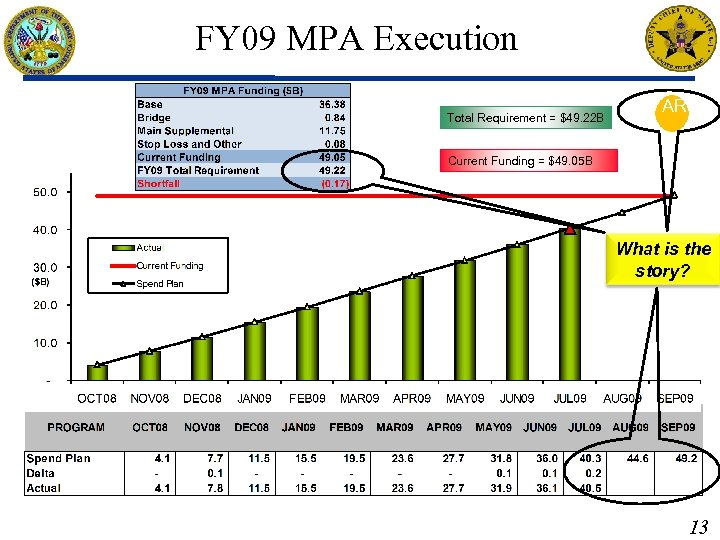 FY 09 MPA Execution AR Total Requirement = $49. 22 B Current Funding =