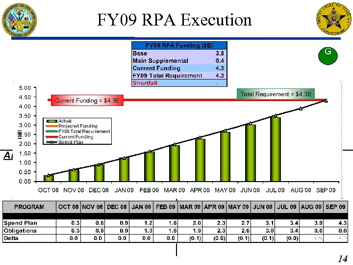 FY 09 RPA Execution G Current Funding = $4. 3 B Analysis: Briefed by: